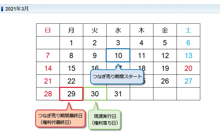 信用取引15日カレンダー